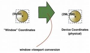 Qt 2D绘图部分窗口、视口的研究